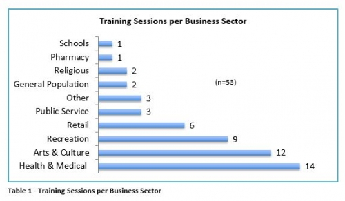 Training Sessions per Business Sector bar graph