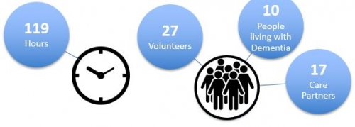 119 hours; 27 volunteers; 10 people living with dementia; 17 care partners