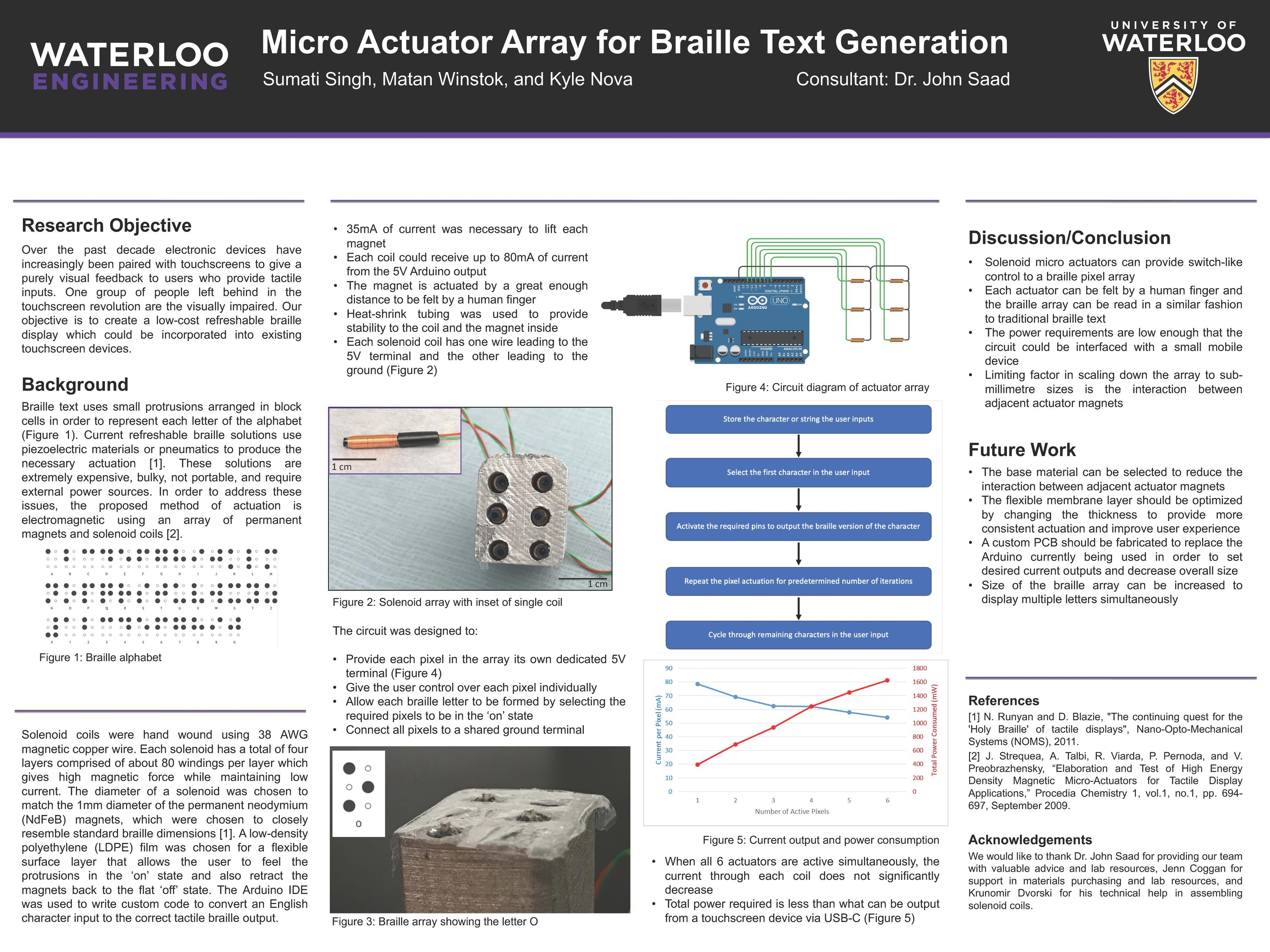 Group 2, for the micro actuator array they created to generate braille text for electronic devices.