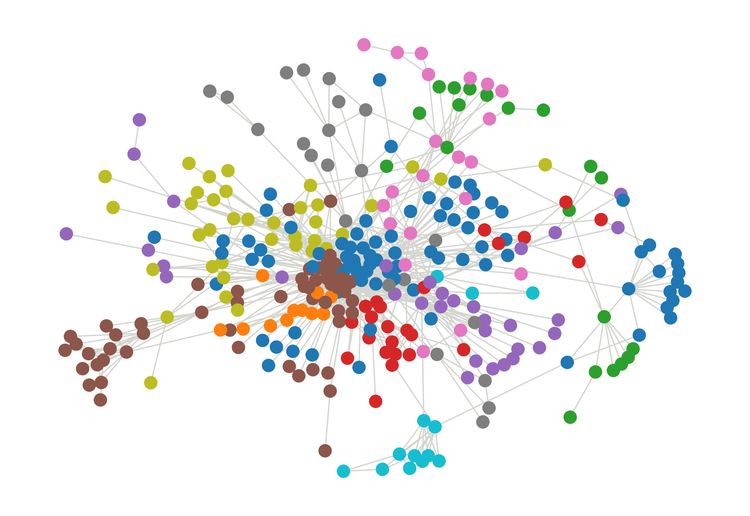 Network graph of co-citation networks community.