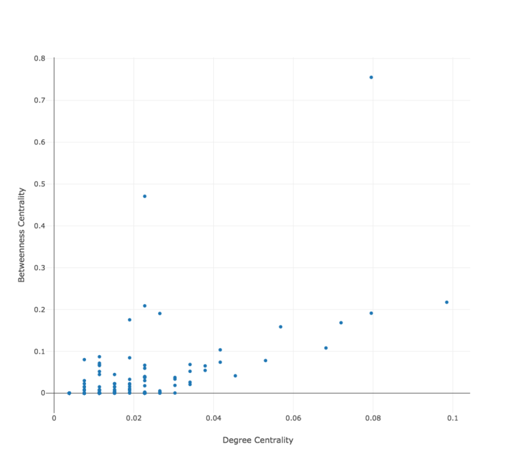 Scatterplots graph of the top 100 betweenness centrality scores.