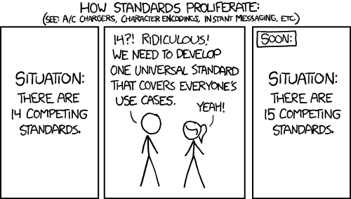 Person A - 14?! Ridiculous! We need to develop one universal standard that covers everyone's use cases. Person B - Yeah! Scene 3: Situation - There are 15 competing standards.