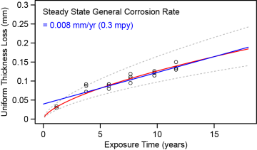 steady state general corrosion rate