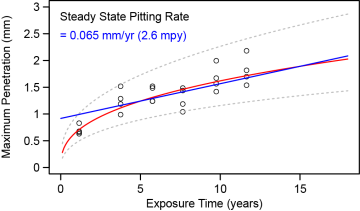 steady state pitting rate