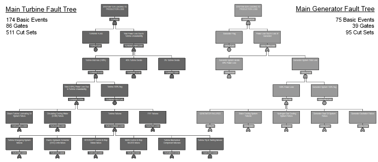 Main turbine and generator fault tree schematic