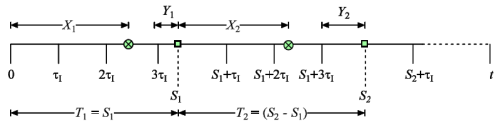 Schematic of a stochastic process