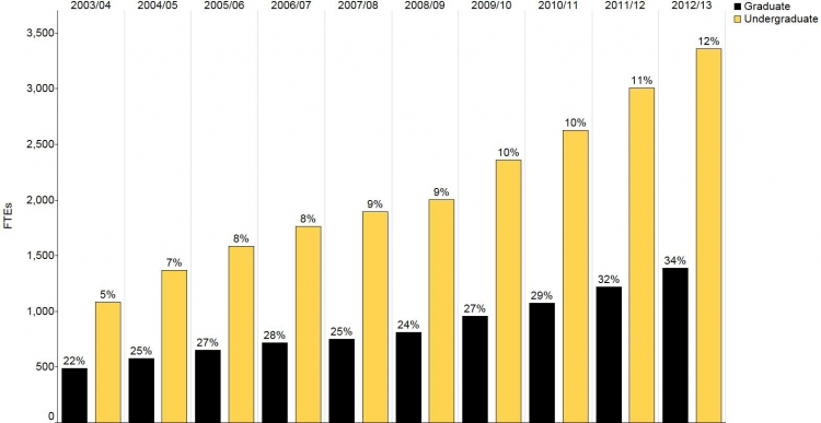 This figure shows the percentage of international students in graduate and undergraduate populations has increased between 2003/04 and 2012/13. Data for this figure are in the Data Table section.