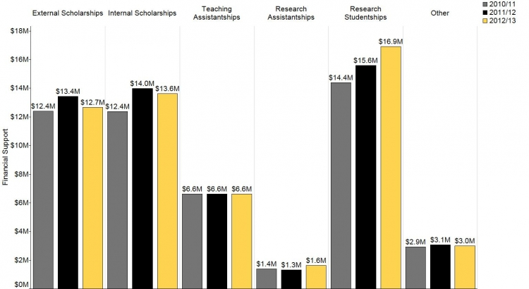 This figure shows the dollar amount of financial support to PhD students between 2010 and 2013 by source. Research studentships support has increased while other categories remain consistent. Data for this figure are in the Data Table section below.