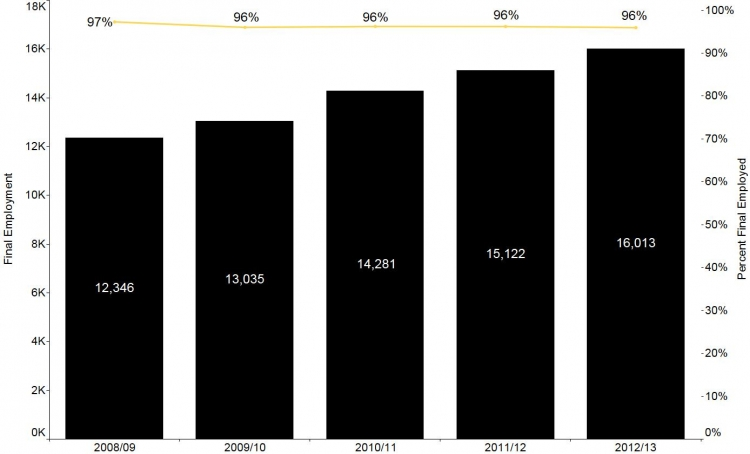 This figure shows the number of students who were employed at the final stage between 2003/04 and 2012/13. The figure also shows the percentage of students who were employed. The percentage employed has remained between 96% and 97% while the total number of students has increased to 2012.  Data for this figure are in the Data Table section.