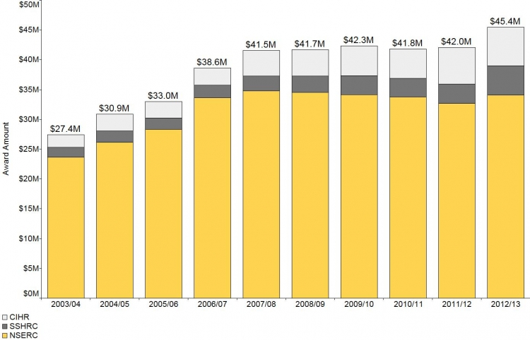 This figure shows the dollar amount of NSERC, SSHRC and CIHR research funding between 2003/04 and 2012/13. The amount has remained consistent between 2007/08 and 2011/12.  Data for this figure are in the Data Table section.