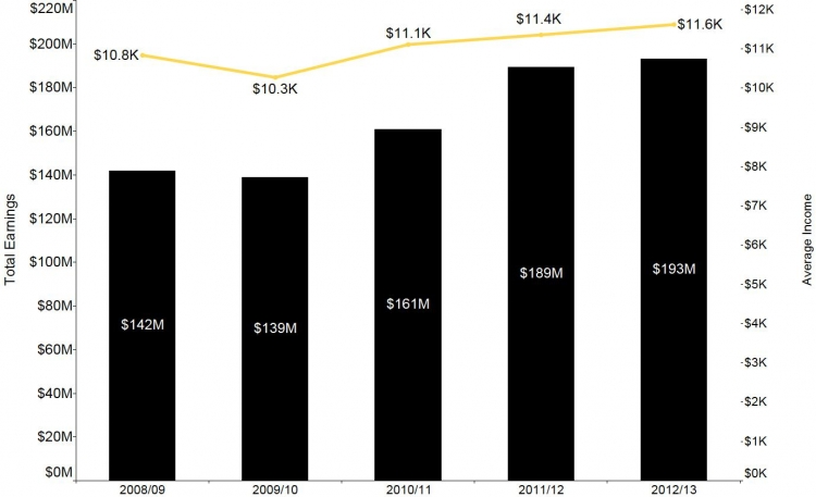 Total and average earnings by year for co-op students
