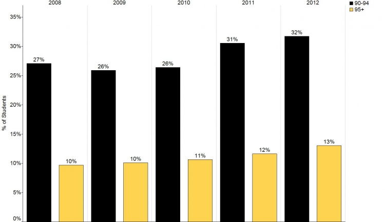 This figure shows the proportion of students entering with 90-94% and 95% has increased to 2012. Data for this figure are in the Data Table section.