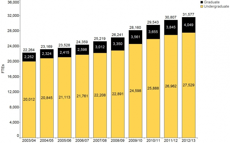 Figures shows an increase in full time equivalent enrolment of undergraduate and graduate enrolment between 2003/04 to 2012/13. Data for this figure are in the Data Table section.