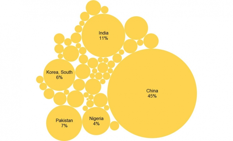 The figure shows the top source countries o.f international students illustrasted by varying size of circles.  China, India, Pakistan, South Korea and Nigeria are the top 5 countries. Data for this figure are in the Data Table section.