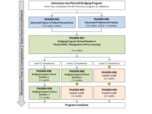Waterloo PharmD Bridging Program flow chart showing course sequence. ​