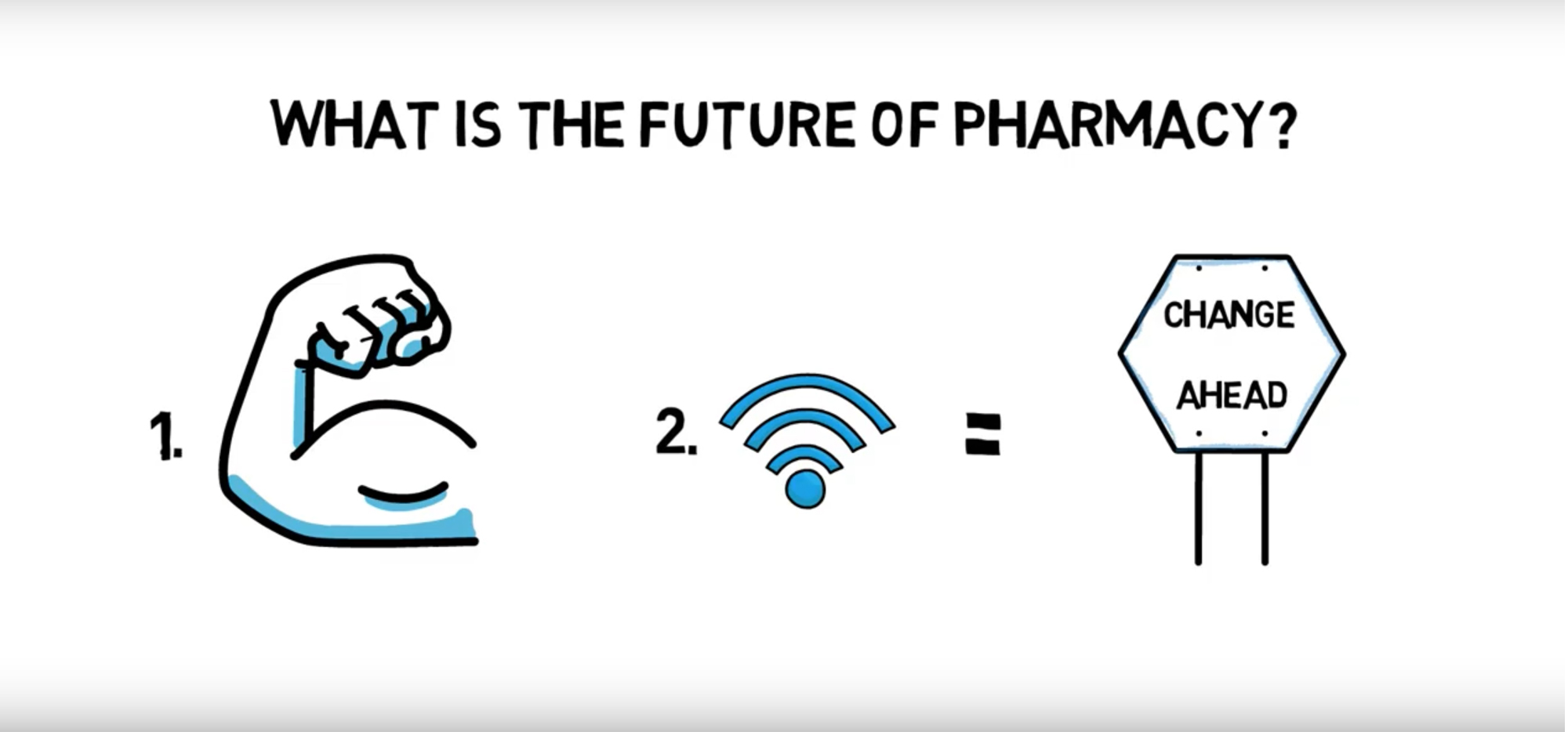 What is the future of pharmacy? 1. Flexing arm icon. 2. Connected icon = sign that says change ahead.