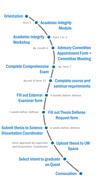 PhD Program path