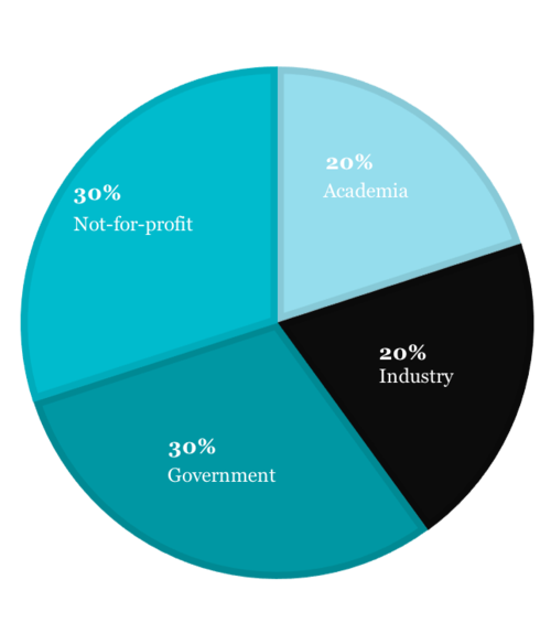 20% academia, 20% industry, 30% government, 30% not-for-profit