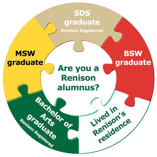 Are you a Renison alumnus? B.A. grad (Renison Registered), Lived in residence, SDS grad, BSW grad, MSW grad