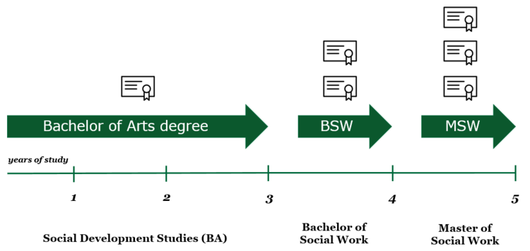 pathway to social work