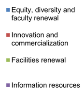 blue (Equity, diversity and faculty renewal), red (Innovation and commercialization), green (facilities and renewals) & purple (information resouces)