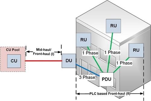 The proposed split C-ran scenario