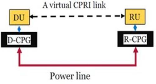Virtual CPRI link