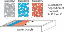 Film forming process nanomaterial.