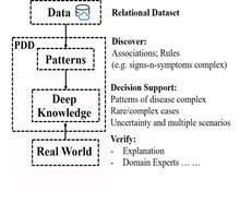 PDD internal operation