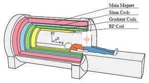 Algorithmic cooling technique