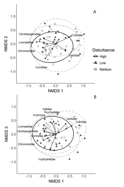 Figure 2 from the paper shows the overlap in community composition among wetlands in highly disturbed & reference landscapes