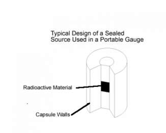 typical design of a sealed source used in portable gauge