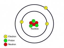 Lithium atom with three protons and three neutrons in the nucleus and three electrons orbiting the nucleus