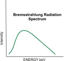 Bremsstrahlung radiation spectrum