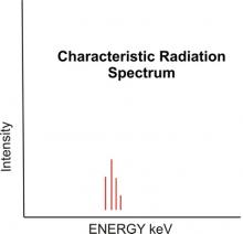 Characteristic radiation spectrum