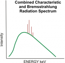 Combined characteristic and Bremsstrahlung radiation spectrum
