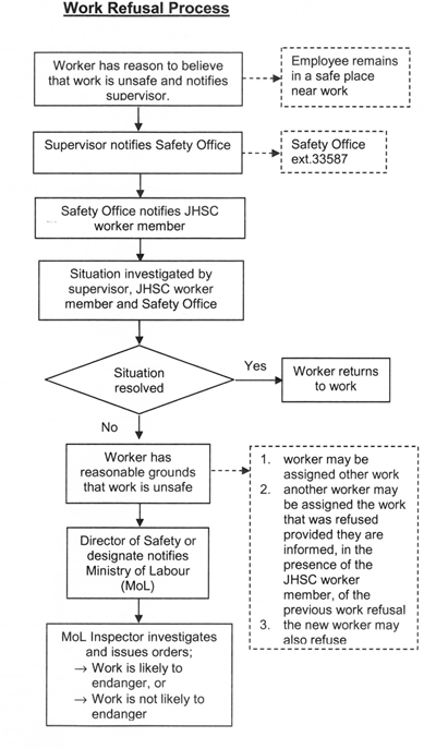 the process of an employee's right to refuse unsafe work