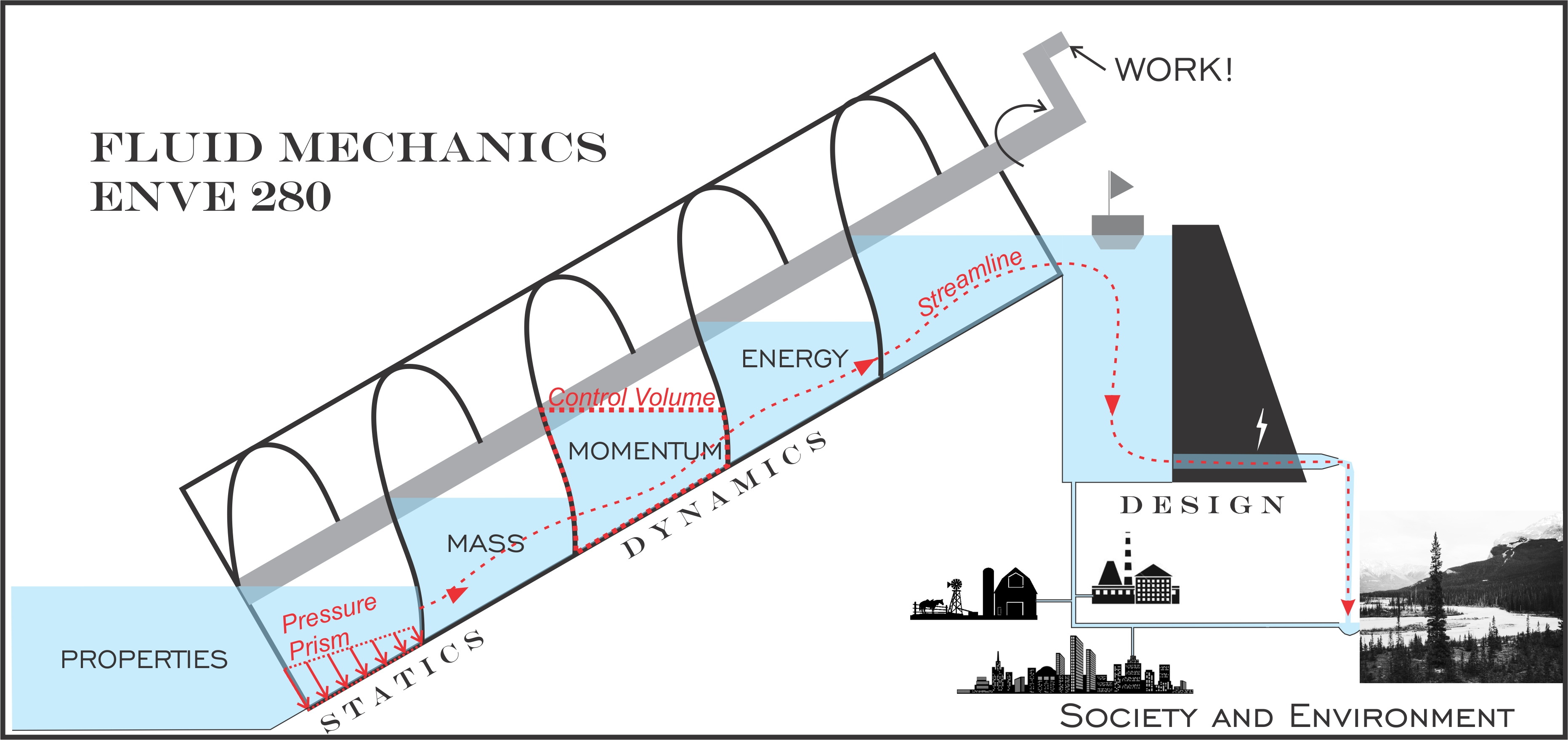 Fluid Mechanics (ENVE 280) | Bruce MacVicar | University of Waterloo