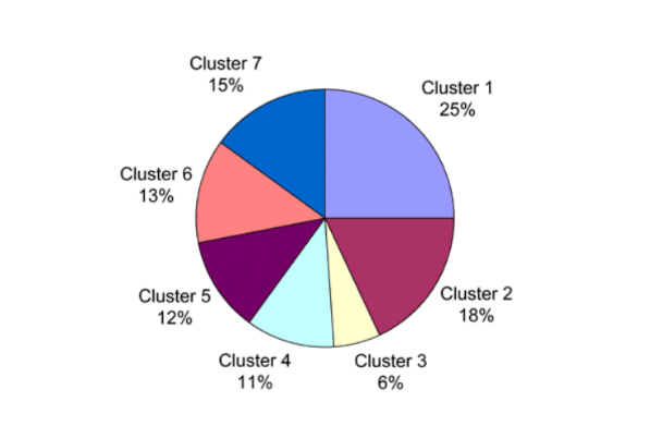 A pie chart with 7 sections