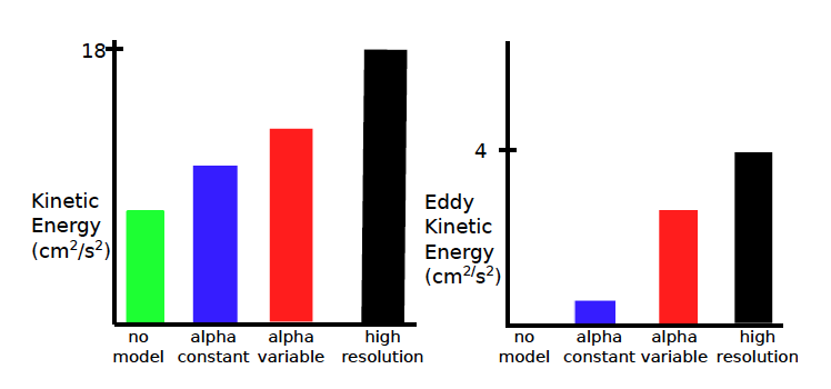 Energy from comparison of alpha runs