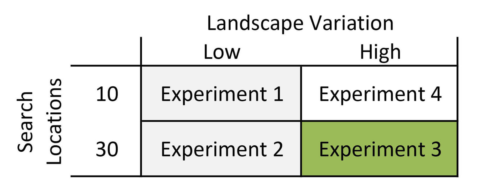 Landscape Variation High, Search Location 30, is where Experiment 3 is