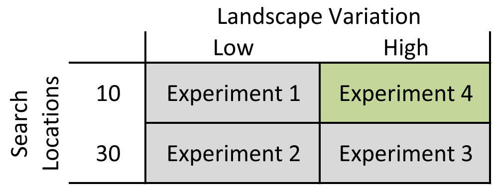 Landscape Variation High, Search Location 10, is where Experiment 4 is