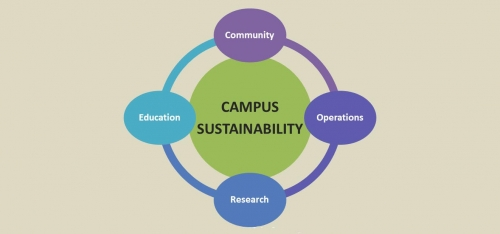 Campus sustainability graphic