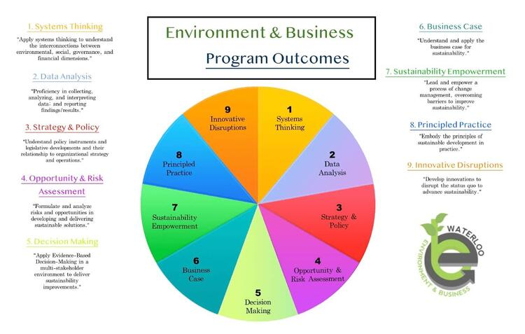 Environment and Business program outcomes