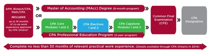 Students in SAF programs can proceed directly to the 8 months Masters of Accounting program, and can have up to 16 of the required 30 months work experience. MAcc covers the CPA Professional Education program, which would otherwise take up to 2 years. SAF students, after completing MAcc can proceed directly to the Common Final Exam to become a CPA.