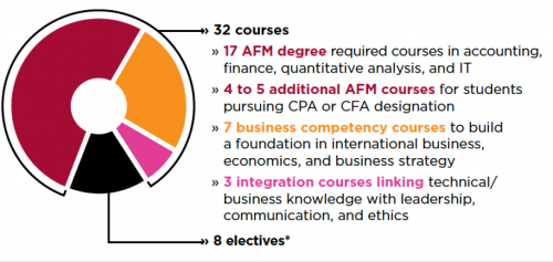 accounting degree requirements The university of houston-victoria's school of business degree requirements for  accounting.