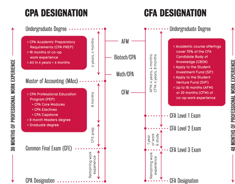 Accreditation pathways for CPA and CFA through SAF undergraduate programs.