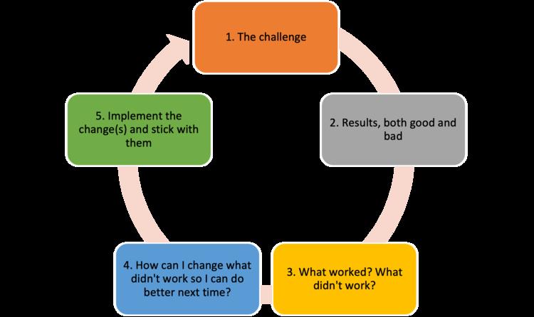 Chart illustrating how to achieve success through failure