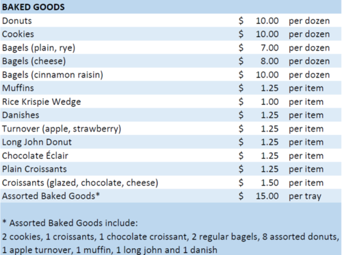 Summary of baked goods offered
