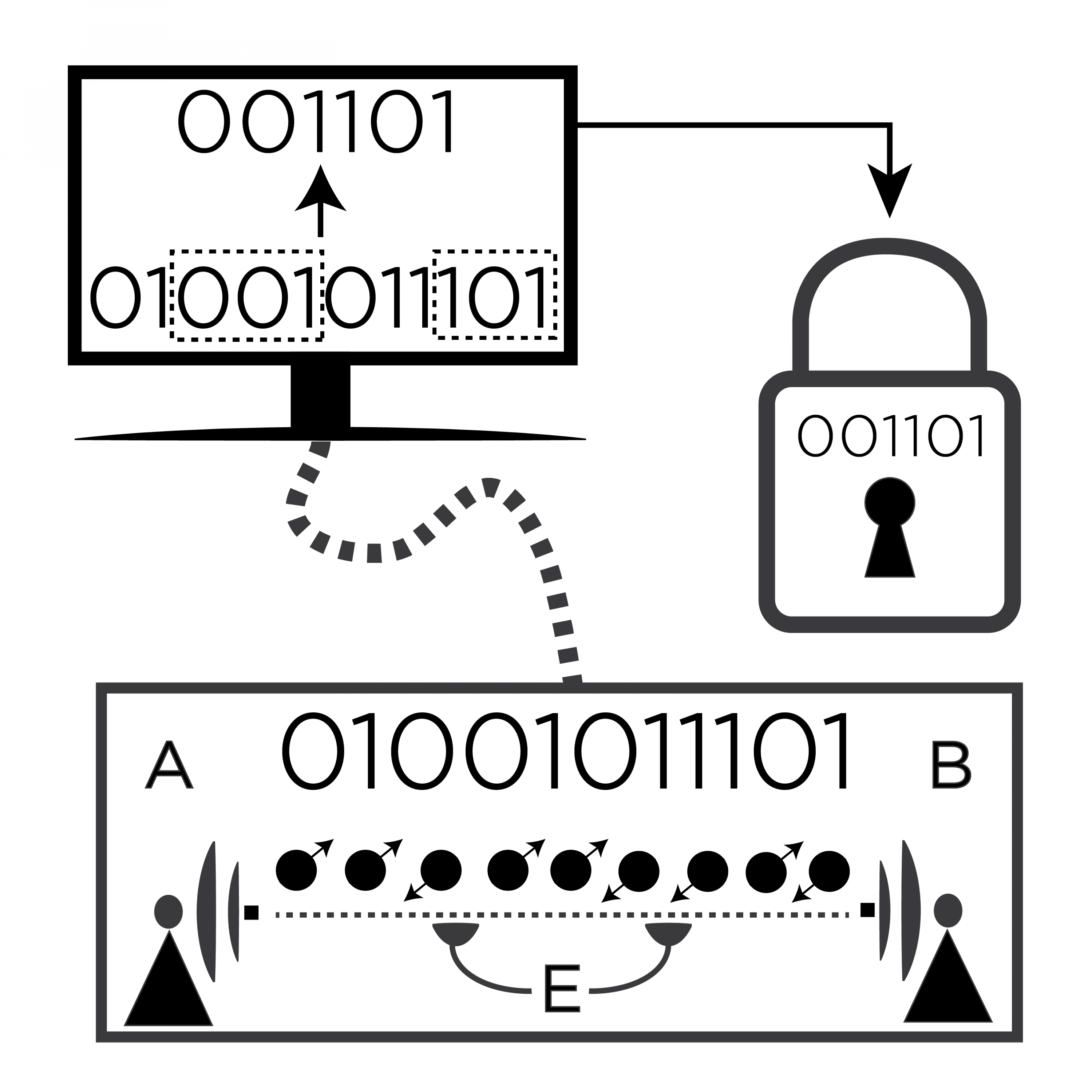 Diagrammatic explanation of QKD security.